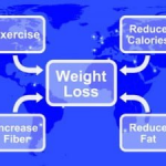 Thumbnail image for Diets to Lose Weight Fast And Tips For Losing Weight Fast