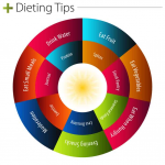 Thumbnail image for What To Eat To Lose Weight Fast